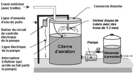 Gaz dissous dans l eau de puits - Pompe de surface pour puit 10m ...